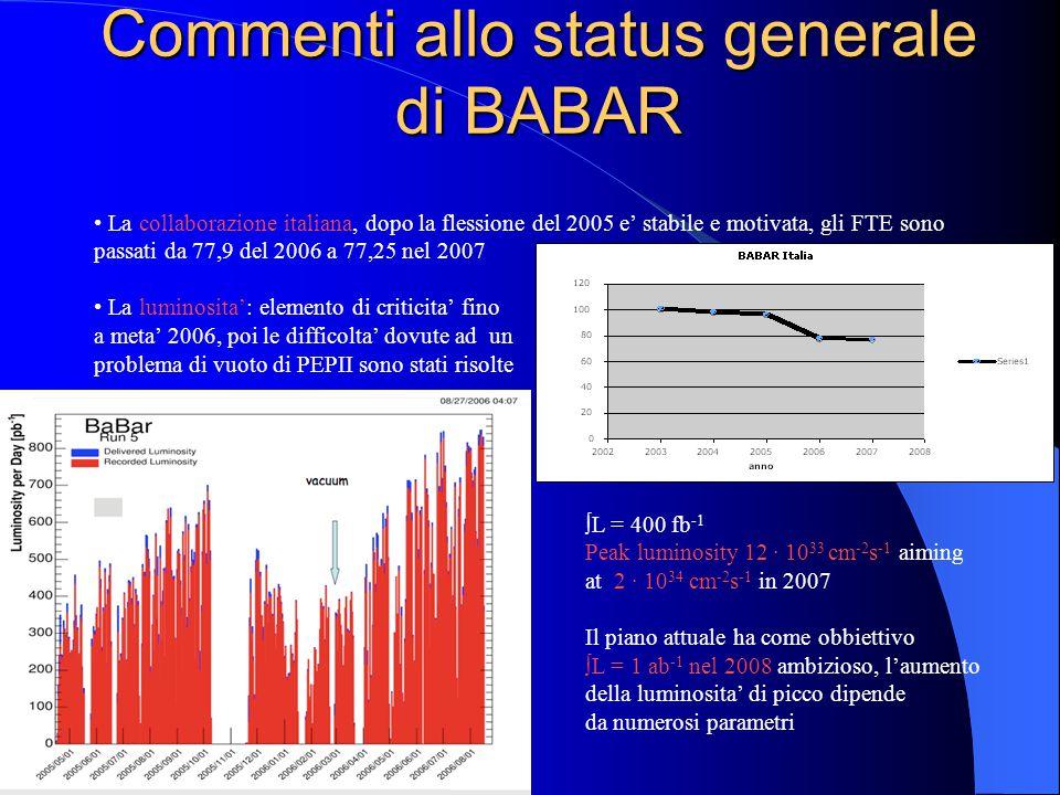 Commenti allo status generale di BABAR La collaborazione italiana, dopo la flessione del 2005 e' stabile e motivata, gli FTE sono passati da 77,9 del 2006 a 77,25 nel 2007 La luminosita': elemento di criticita' fino a meta' 2006, poi le difficolta' dovute ad un problema di vuoto di PEPII sono stati risolte ∫L = 400 fb -1 Peak luminosity 12 · 10 33 cm -2 s -1 aiming at 2 · 10 34 cm -2 s -1 in 2007 Il piano attuale ha come obbiettivo ∫L = 1 ab -1 nel 2008 ambizioso, l'aumento della luminosita' di picco dipende da numerosi parametri