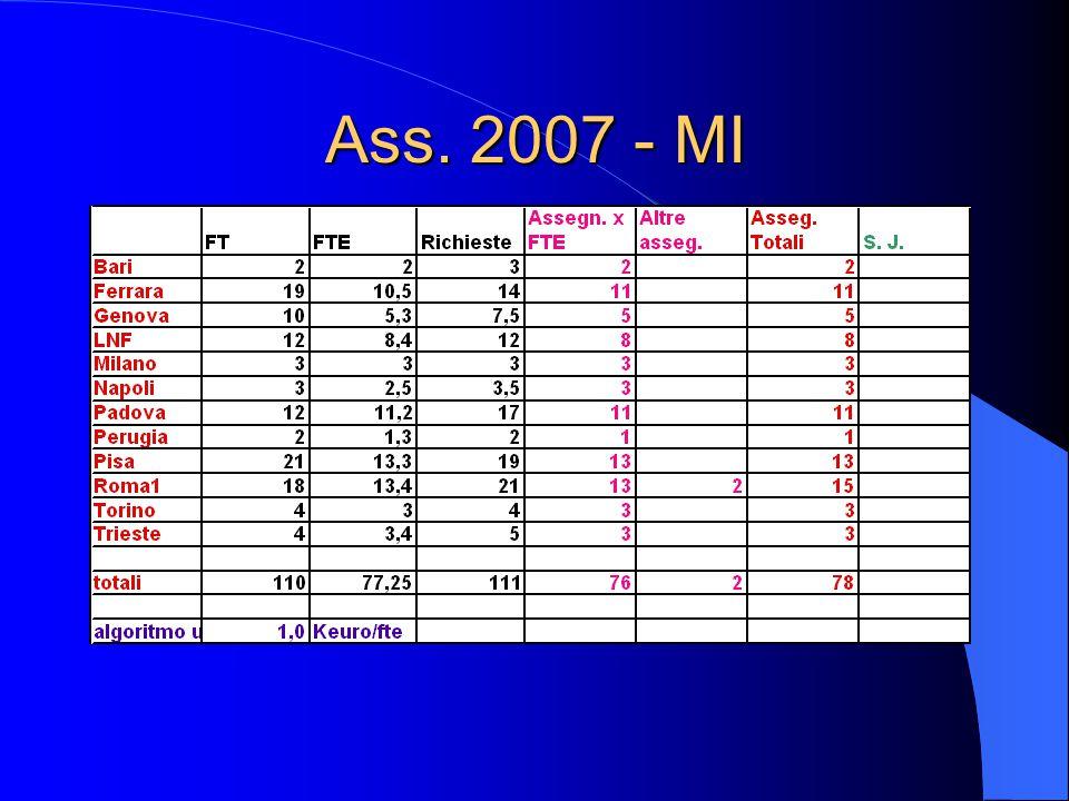 Ass. 2007 - MI
