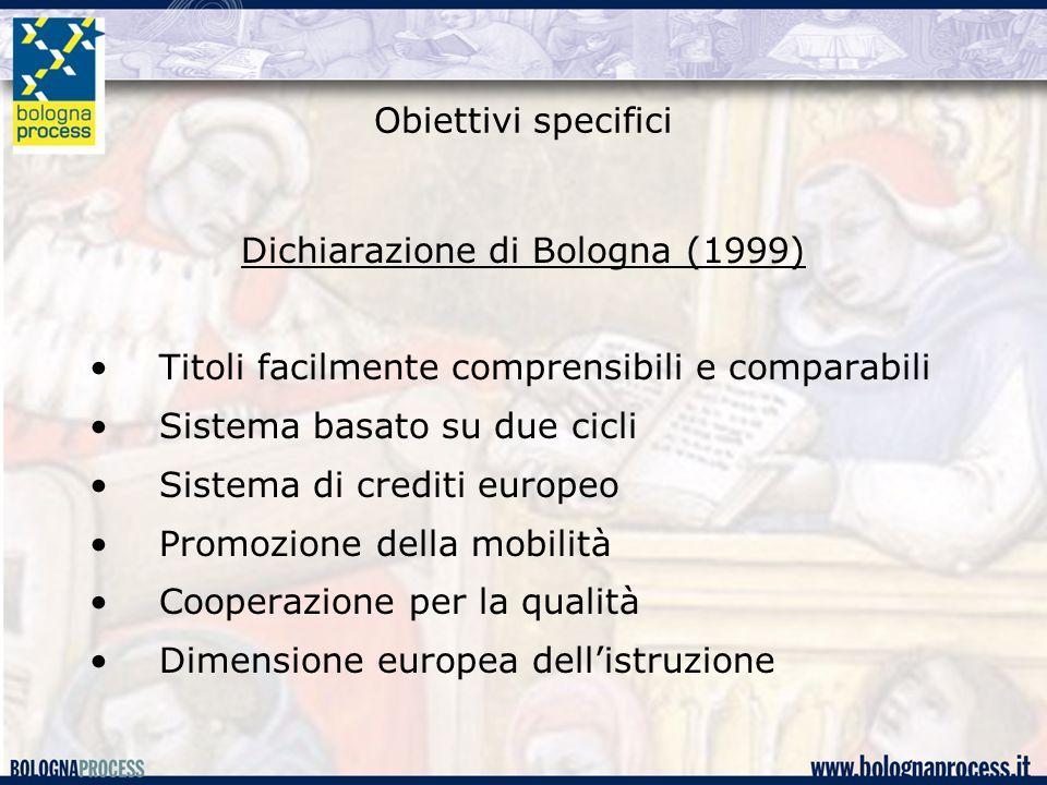 Obiettivi specifici Dichiarazione di Bologna (1999) Titoli facilmente comprensibili e comparabili Sistema basato su due cicli Sistema di crediti europeo Promozione della mobilità Cooperazione per la qualità Dimensione europea dell'istruzione