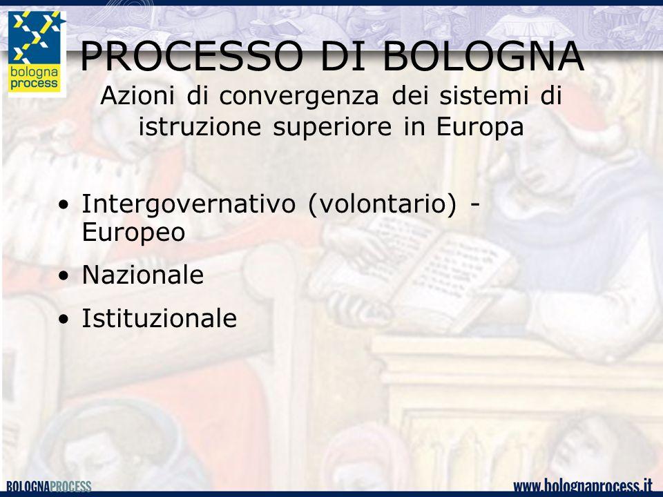 PROCESSO DI BOLOGNA Azioni di convergenza dei sistemi di istruzione superiore in Europa Intergovernativo (volontario) - Europeo Nazionale Istituzionale