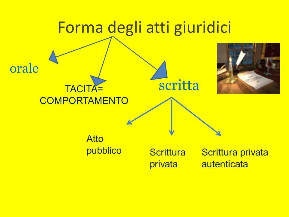 Forma degli atti giuridici orale scritta Atto pubblico Scrittura privata Scrittura privata autenticata TACITA= COMPORTAMENTO