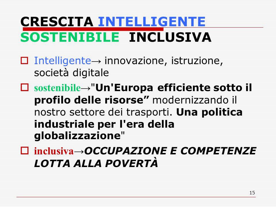 15 CRESCITA INTELLIGENTE SOSTENIBILE INCLUSIVA  Intelligente → innovazione, istruzione, società digitale  sostenibile → Un Europa efficiente sotto il profilo delle risorse modernizzando il nostro settore dei trasporti.