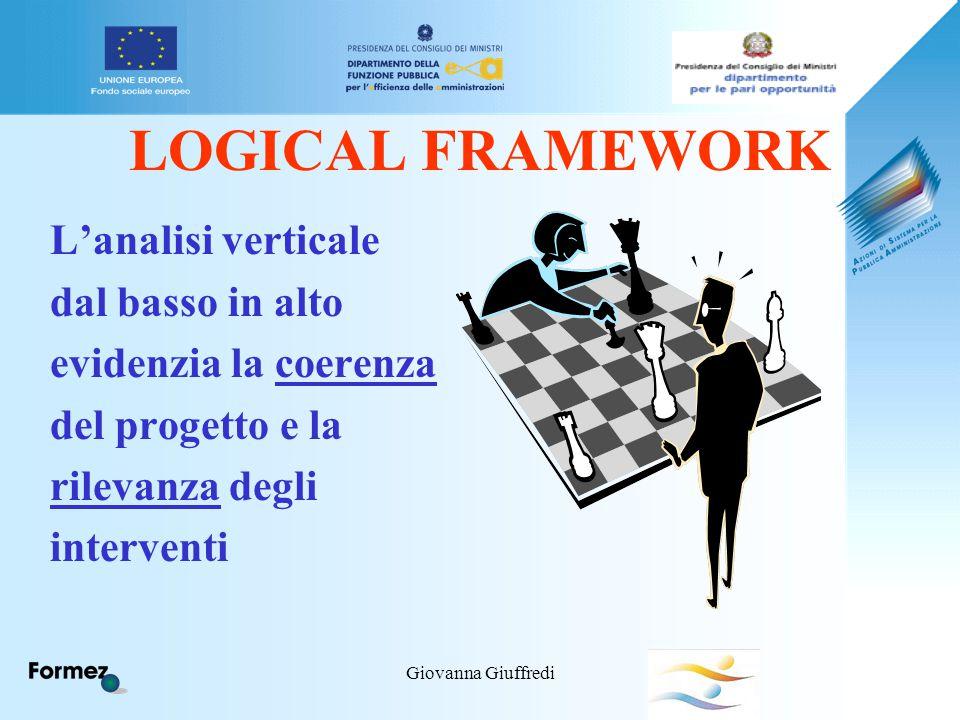 Giovanna Giuffredi LOGICAL FRAMEWORK L'analisi verticale dal basso in alto evidenzia la coerenza del progetto e la rilevanza degli interventi