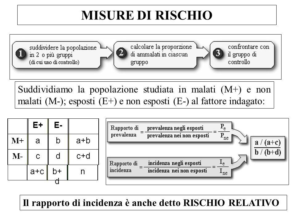 MISURE DI RISCHIO Suddividiamo la popolazione studiata in malati (M+) e non malati (M-); esposti (E+) e non esposti (E-) al fattore indagato: a+cb+ d n E+E- M+ aba+b M- cdc+d Il rapporto di incidenza è anche detto RISCHIO RELATIVO
