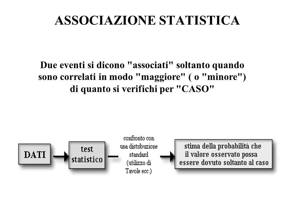 ASSOCIAZIONE STATISTICA Due eventi si dicono associati soltanto quando sono correlati in modo maggiore ( o minore ) di quanto si verifichi per CASO