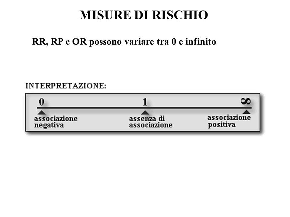 MISURE DI RISCHIO RR, RP e OR possono variare tra 0 e infinito