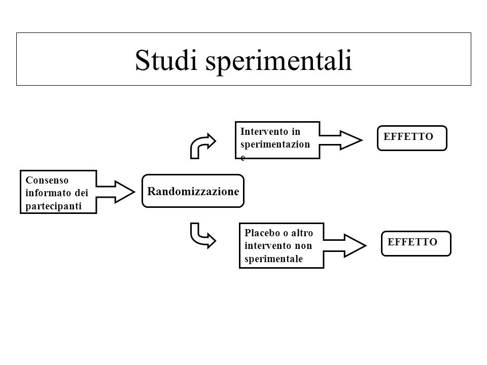 Studi sperimentali Intervento in sperimentazion e Placebo o altro intervento non sperimentale Consenso informato dei partecipanti EFFETTO Randomizzazione