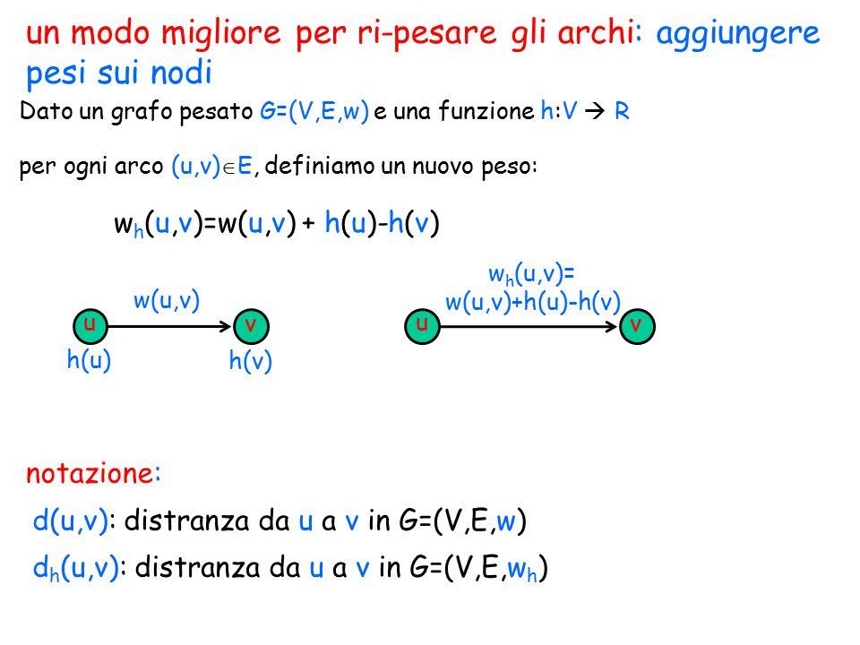 un modo migliore per ri-pesare gli archi: aggiungere pesi sui nodi Dato un grafo pesato G=(V,E,w) e una funzione h:V  R notazione: d(u,v): distranza
