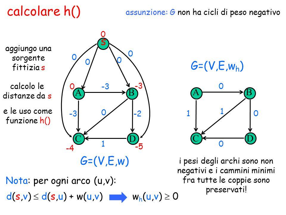 calcolare h() A CD B 1 -3 -2-3 0 i pesi degli archi sono non negativi e i cammini minimi fra tutte le coppie sono preservati! A CD B 0 0 01 1 G=(V,E,w