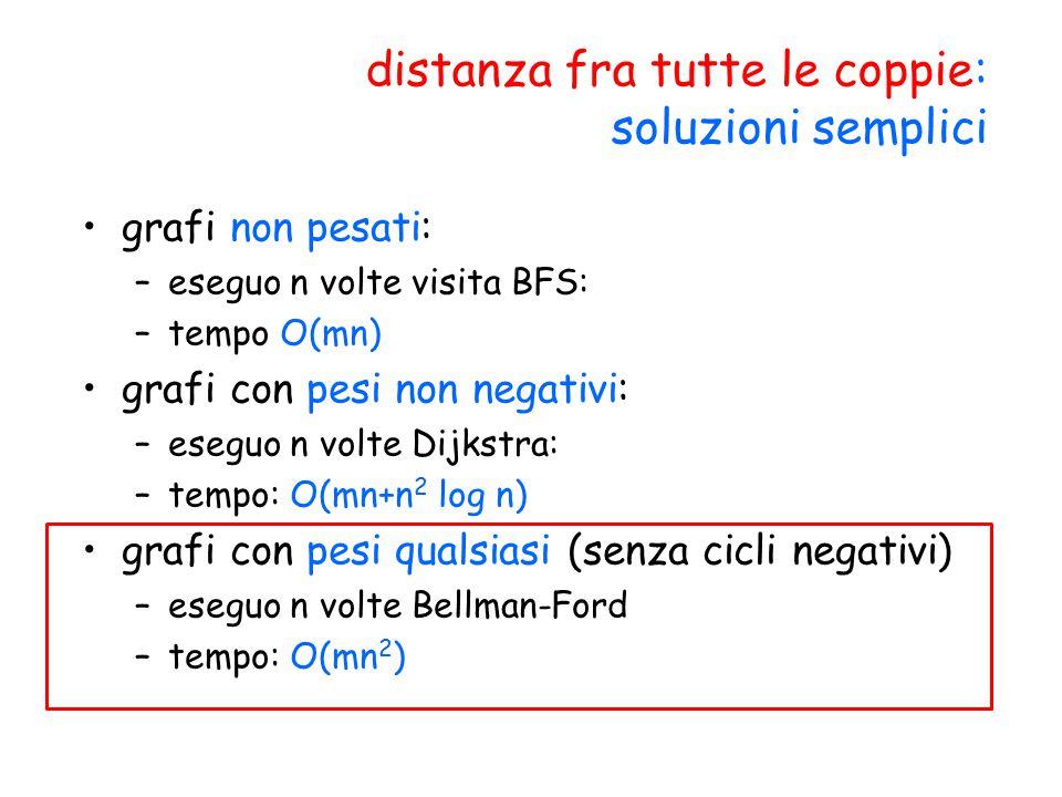 distanza fra tutte le coppie: soluzioni semplici grafi non pesati: –eseguo n volte visita BFS: –tempo O(mn) grafi con pesi non negativi: –eseguo n vol