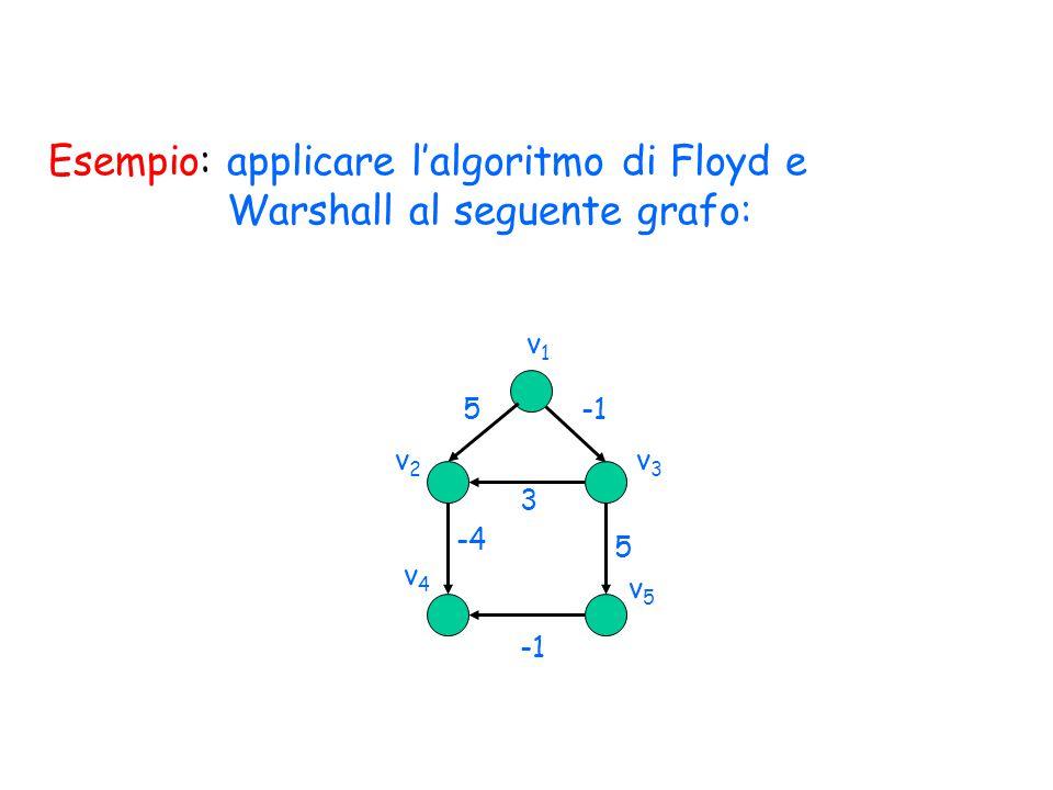 Esempio: applicare l'algoritmo di Floyd e Warshall al seguente grafo: v1v1 v2v2 v4v4 v3v3 v5v5 5 3 -4 5