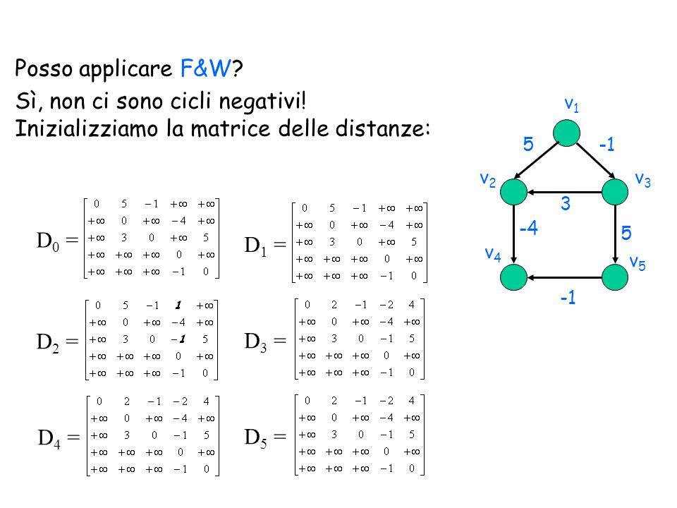 Posso applicare F&W? Sì, non ci sono cicli negativi! Inizializziamo la matrice delle distanze: D 0 = D 2 = D 1 = D 3 = D 4 = D 5 = v1v1 v2v2 v4v4 v3v3