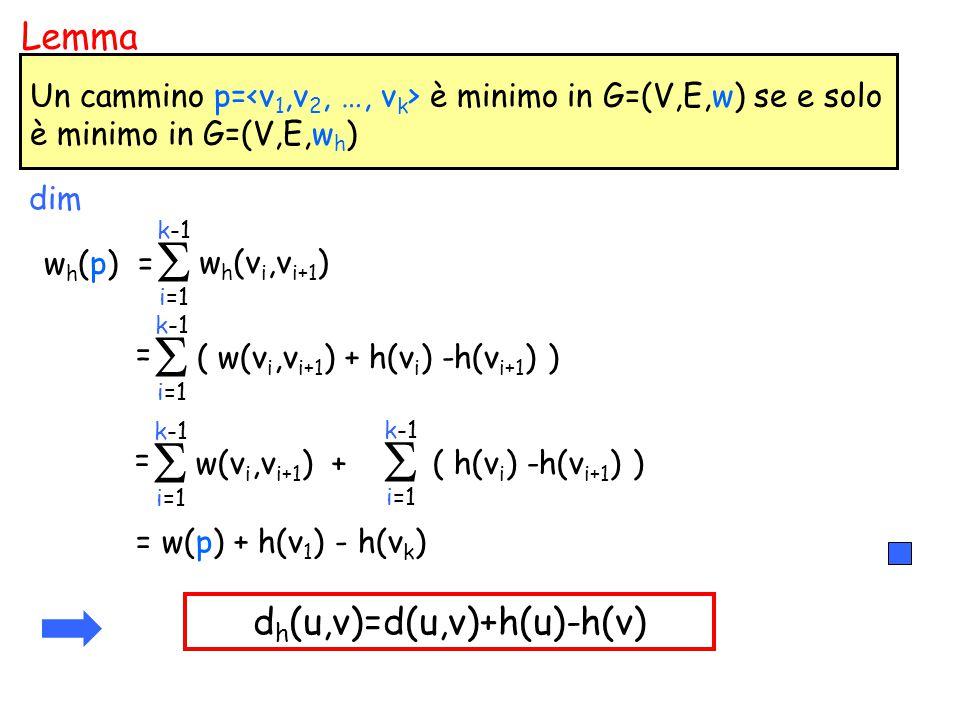 w h (p) = w h (v i,v i+1 )  i=1 k-1 d h (u,v)=d(u,v)+h(u)-h(v) Un cammino p= è minimo in G=(V,E,w) se e solo è minimo in G=(V,E,w h ) Lemma dim = ( w