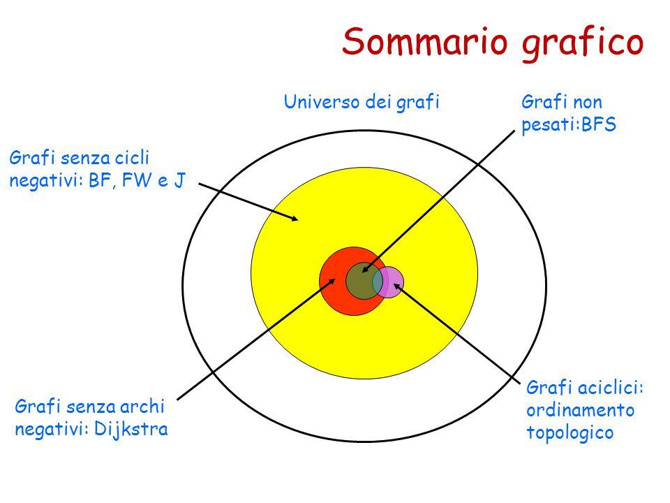 Sommario grafico Universo dei grafi Grafi senza cicli negativi: BF, FW e J Grafi senza archi negativi: Dijkstra Grafi aciclici: ordinamento topologico