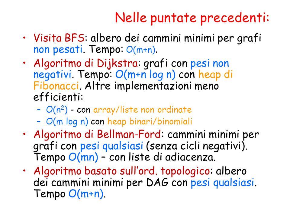 Nelle puntate precedenti: Visita BFS: albero dei cammini minimi per grafi non pesati. Tempo: O(m+n). Algoritmo di Dijkstra: grafi con pesi non negativ