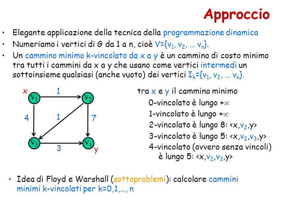 Approccio Elegante applicazione della tecnica della programmazione dinamica Numeriamo i vertici di G da 1 a n, cioè V={v 1, v 2, … v n }. Un cammino m