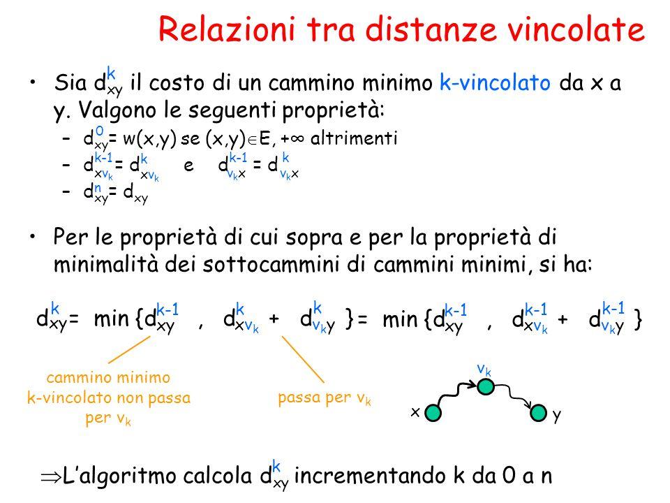 Relazioni tra distanze vincolate  L'algoritmo calcola d xy incrementando k da 0 a n Sia d xy il costo di un cammino minimo k-vincolato da x a y. Valg