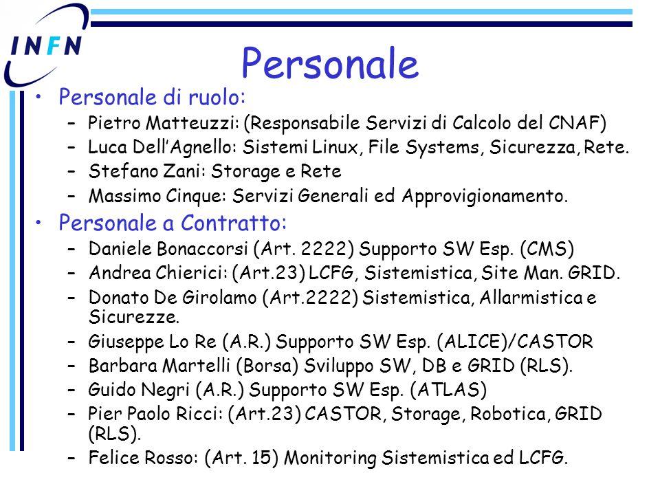 Personale Personale di ruolo: –Pietro Matteuzzi: (Responsabile Servizi di Calcolo del CNAF) –Luca Dell'Agnello: Sistemi Linux, File Systems, Sicurezza, Rete.