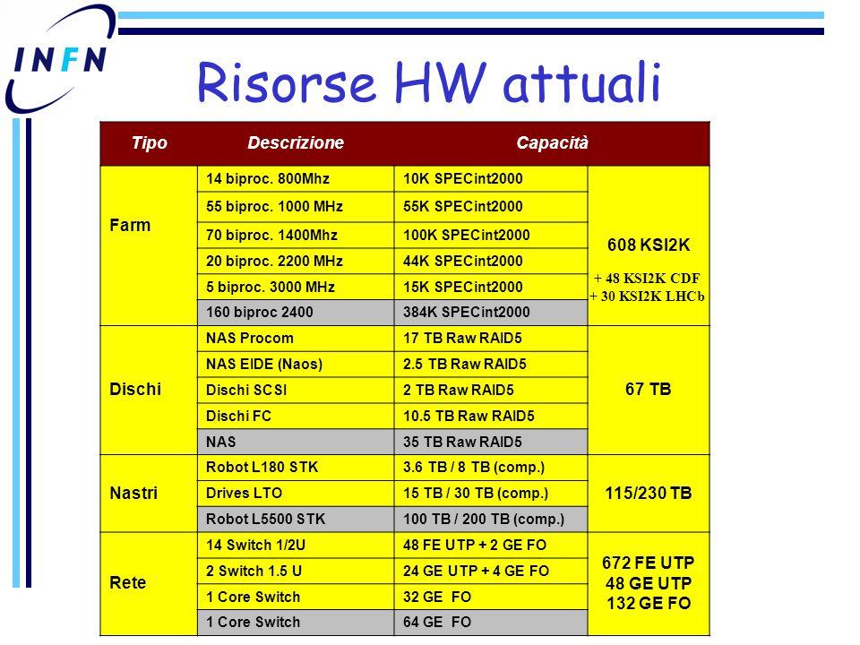 Risorse HW attuali TipoDescrizioneCapacità Farm 14 biproc.