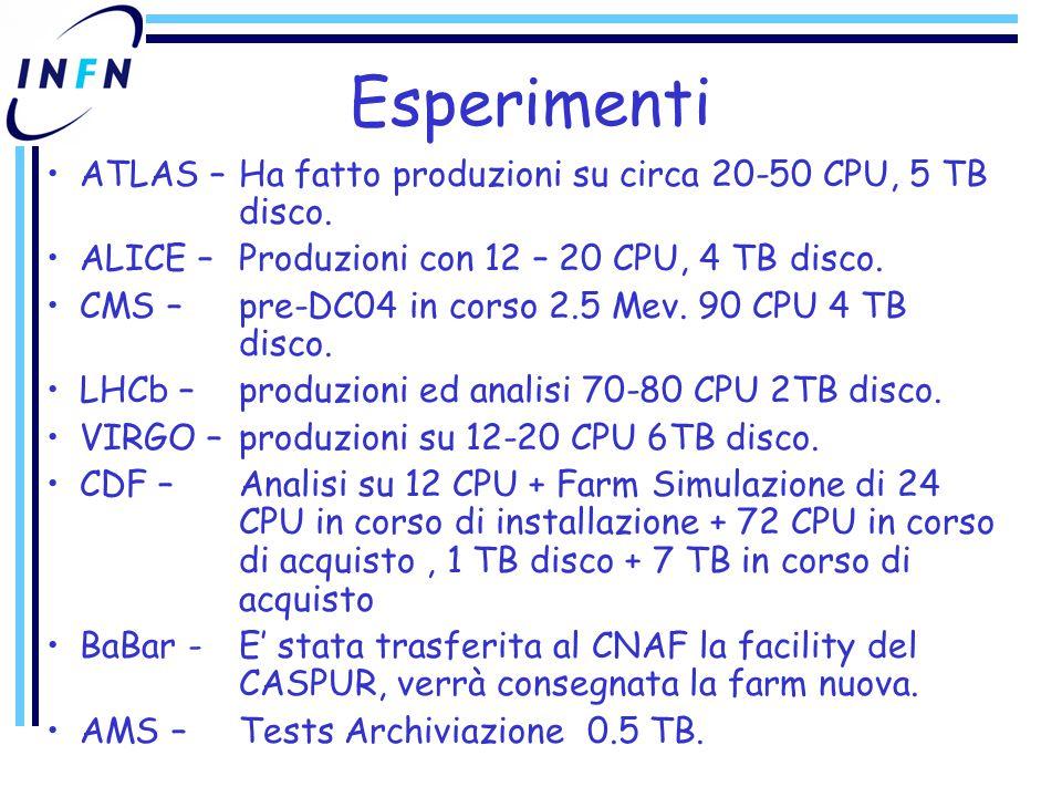 Esperimenti ATLAS – Ha fatto produzioni su circa 20-50 CPU, 5 TB disco.