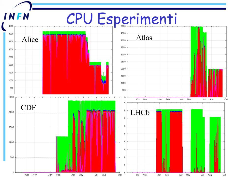 Alice Atlas CPU Esperimenti LHCb CDF