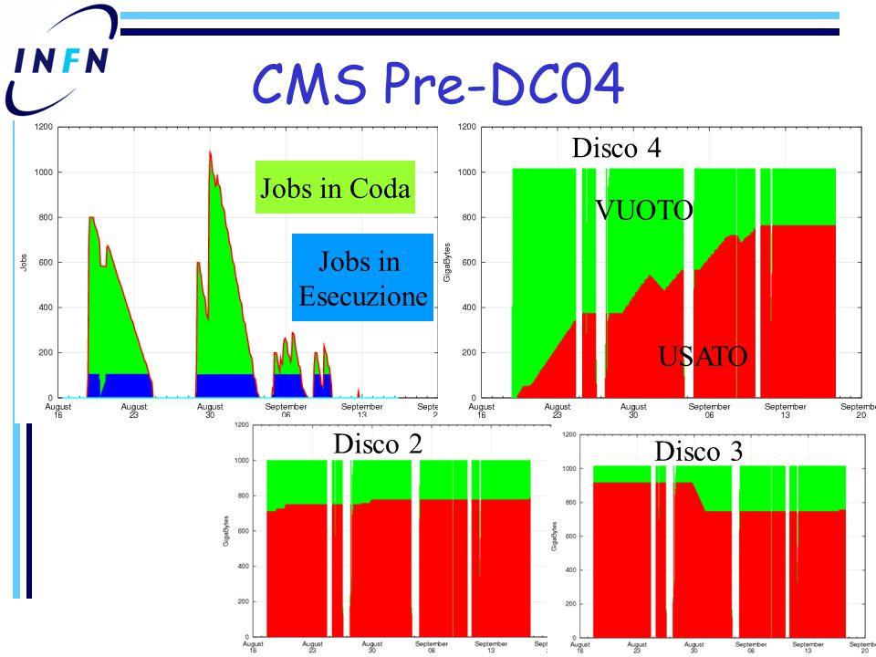 CMS Pre-DC04 Jobs in Coda Jobs in Esecuzione Disco 4 Disco 2 Disco 3 USATO VUOTO