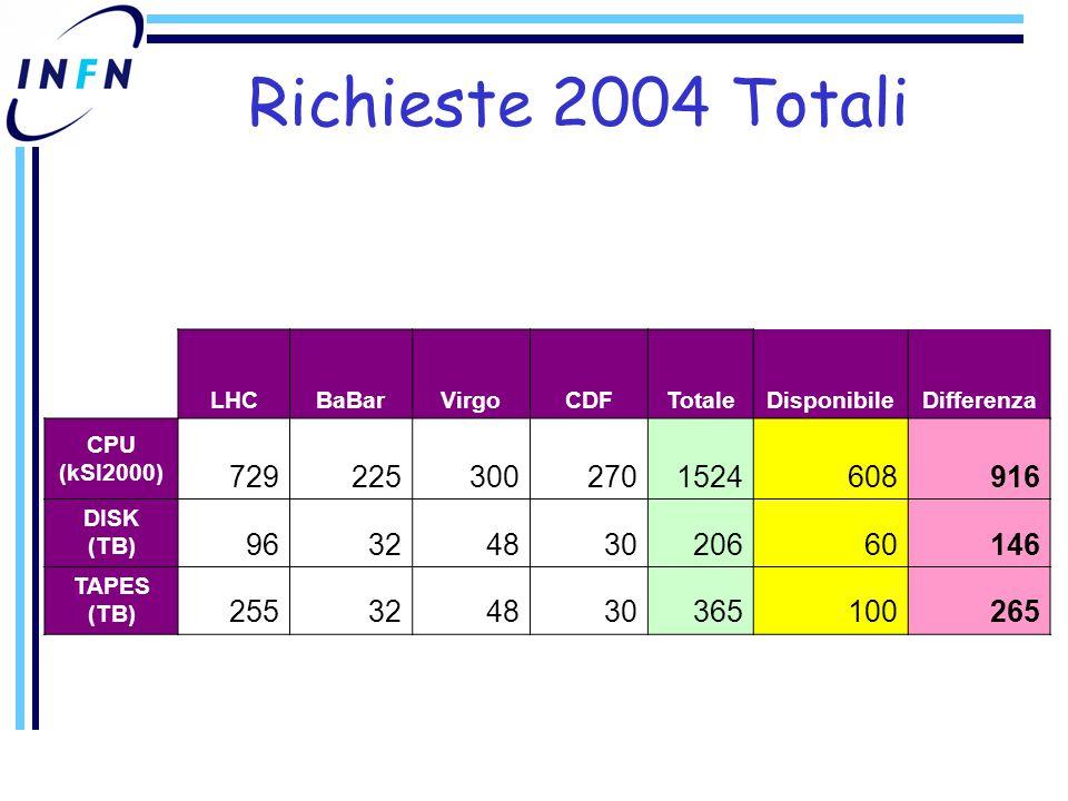 Richieste 2004 Totali LHCBaBarVirgoCDFTotaleDisponibileDifferenza CPU (kSI2000) 7292253002701524608916 DISK (TB) 9632483020660146 TAPES (TB) 255324830365100265