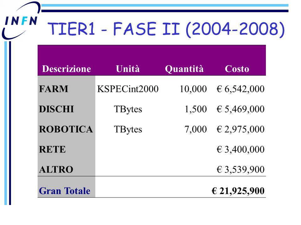 TIER1 - FASE II (2004-2008) DescrizioneUnitàQuantitàCosto FARMKSPECint200010,000€ 6,542,000 DISCHITBytes1,500€ 5,469,000 ROBOTICATBytes7,000€ 2,975,000 RETE€ 3,400,000 ALTRO€ 3,539,900 Gran Totale€ 21,925,900