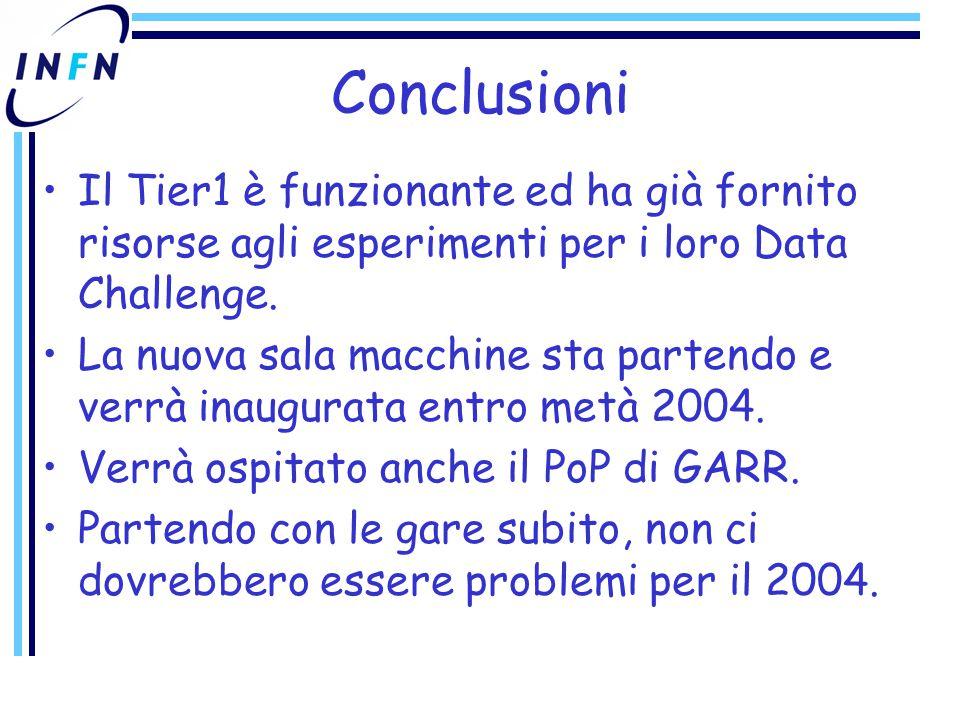 Conclusioni Il Tier1 è funzionante ed ha già fornito risorse agli esperimenti per i loro Data Challenge.