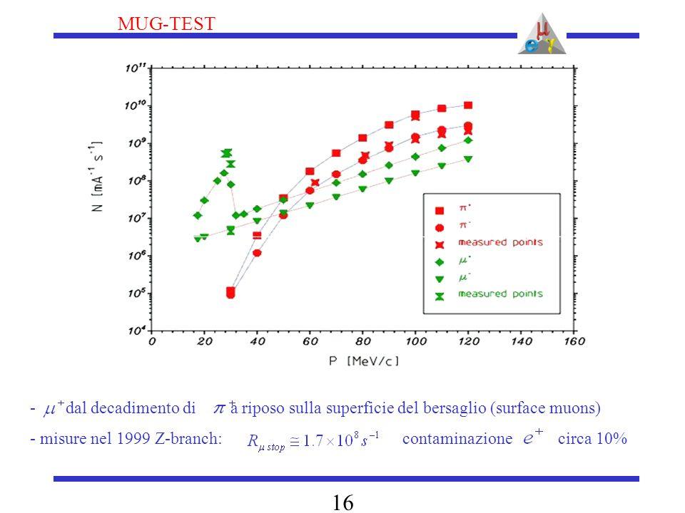 MUG-TEST 16 - dal decadimento di a riposo sulla superficie del bersaglio (surface muons) - misure nel 1999 Z-branch: contaminazione circa 10%