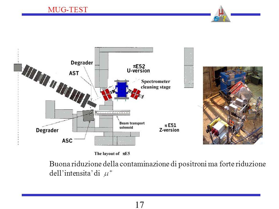 MUG-TEST 17 Buona riduzione della contaminazione di positroni ma forte riduzione dell'intensita' di