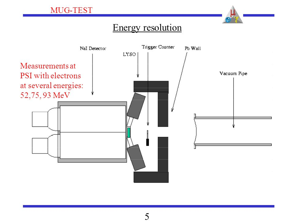 MUG-TEST 5 Energy resolution Measurements at PSI with electrons at several energies: 52,75, 93 MeV
