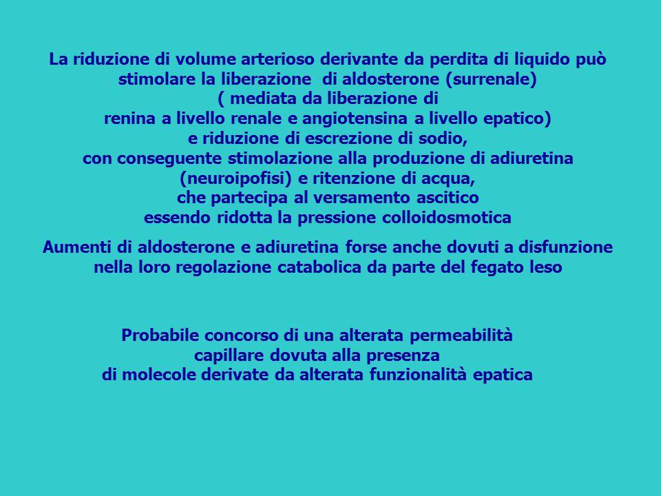 La riduzione di volume arterioso derivante da perdita di liquido può stimolare la liberazione di aldosterone (surrenale) ( mediata da liberazione di r