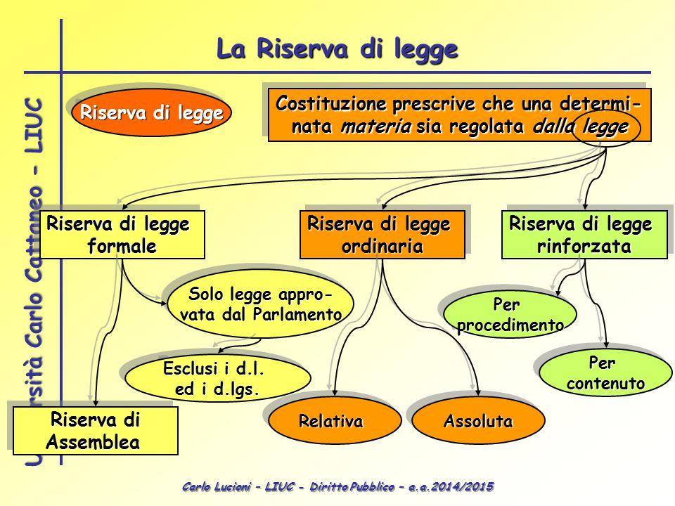 Carlo Lucioni – LIUC - Diritto Pubblico – a.a.2014/2015 Università Carlo Cattaneo - LIUC Costituzione prescrive che una determi- nata materia sia rego