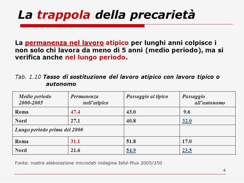5 La quota di intrappolati/e è nettamente più alta a Roma che nelle città del Nord (ma anche del Sud) per la maggior presenza di lavoro parasubordinato: le/i collaboratori che passano a forme standard nel lungo periodo solo il 53.5% contro il 78-79 % degli atipici dipendenti.