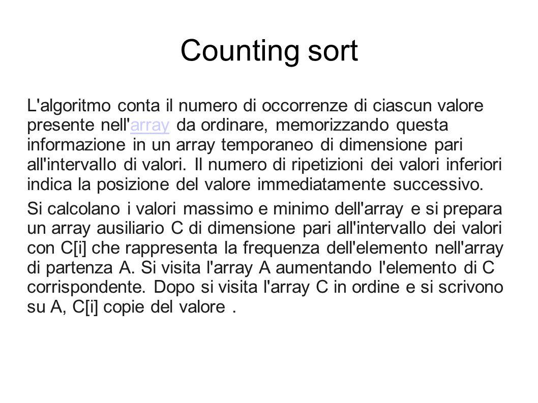 Counting sort L algoritmo conta il numero di occorrenze di ciascun valore presente nell array da ordinare, memorizzando questa informazione in un array temporaneo di dimensione pari all intervallo di valori.