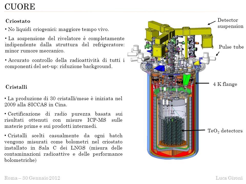 Luca GironiRoma – 30 Gennaio 2012 CUORE Criostato Cristalli Pulse tube 4 K flange Detector suspension TeO 2 detectors No liquidi criogenici: maggiore tempo vivo.
