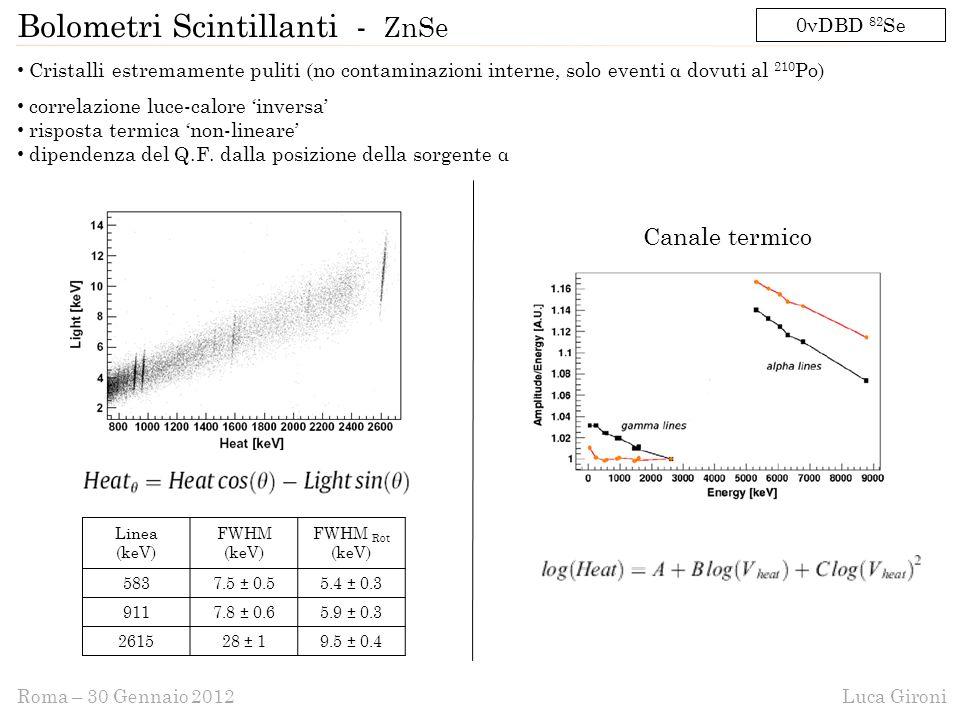 Luca GironiRoma – 30 Gennaio 2012 Cristalli estremamente puliti (no contaminazioni interne, solo eventi α dovuti al 210 Po) correlazione luce-calore 'inversa' risposta termica 'non-lineare' dipendenza del Q.F.