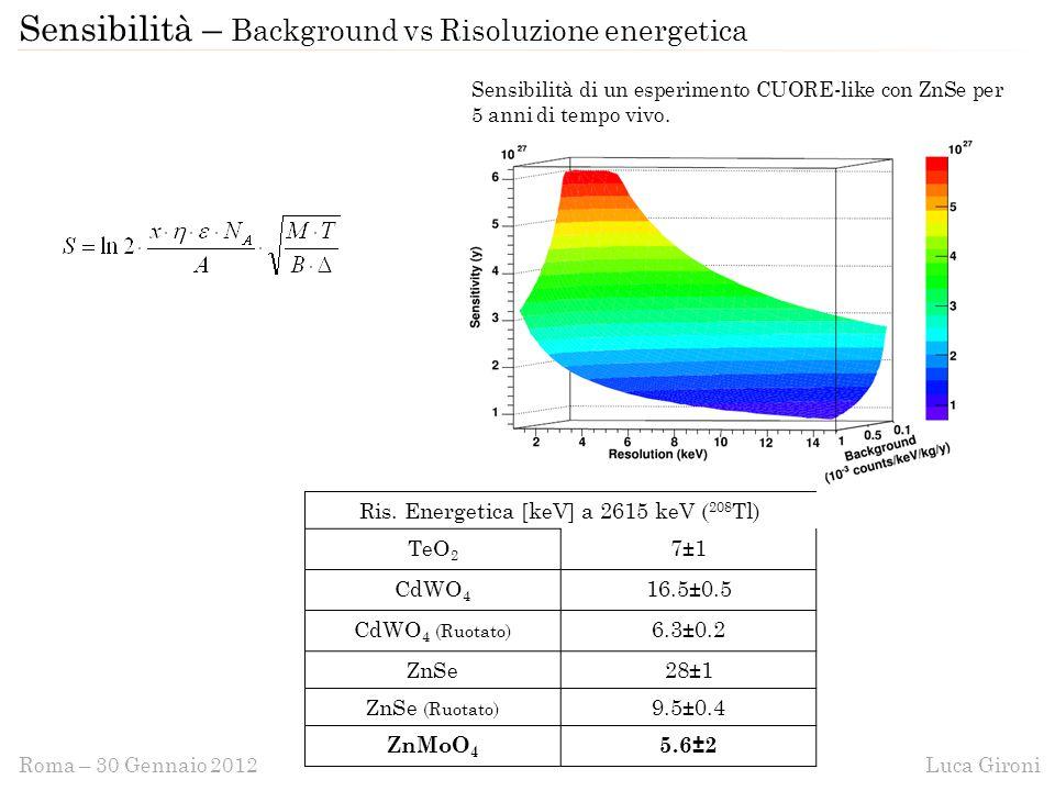 Luca GironiRoma – 30 Gennaio 2012 Sensibilità – Background vs Risoluzione energetica Ris.