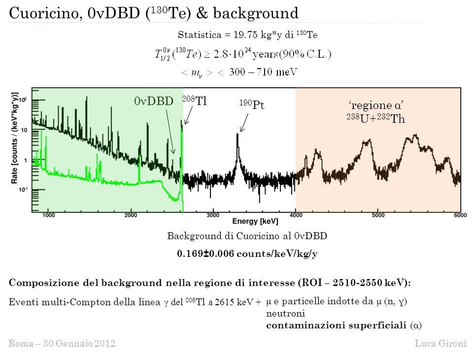 Luca GironiRoma – 30 Gennaio 2012 Cuoricino, 0νDBD ( 130 Te) & background Statistica = 19.75 kg*y di 130 Te Background di Cuoricino al 0νDBD 0.169±0.006 counts/keV/kg/y Composizione del background nella regione di interesse (ROI – 2510-2550 keV): Eventi multi-Compton della linea γ del 208 Tl a 2615 keV + μ e particelle indotte da μ (n, γ) neutroni contaminazioni superficiali (α) 208 Tl0νDBD 190 Pt'regione α' 238 U+ 232 Th