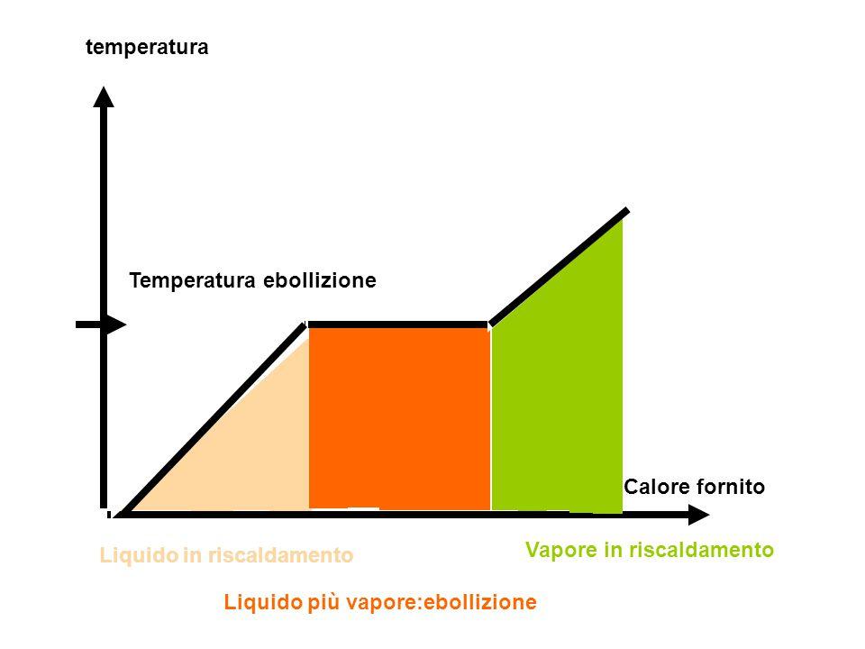 temperatura Temperatura ebollizione Calore fornito Liquido in riscaldamento Liquido più vapore:ebollizione Vapore in riscaldamento