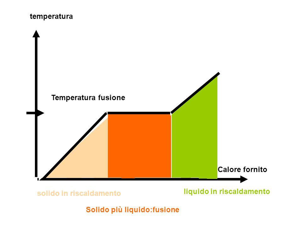 temperatura Temperatura fusione Calore fornito solido in riscaldamento Solido più liquido:fusione liquido in riscaldamento