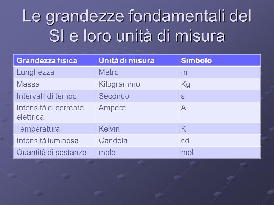 Le grandezze fondamentali del SI e loro unità di misura Grandezza fisicaUnità di misuraSimbolo LunghezzaMetrom MassaKilogrammoKg Intervalli di tempoSe