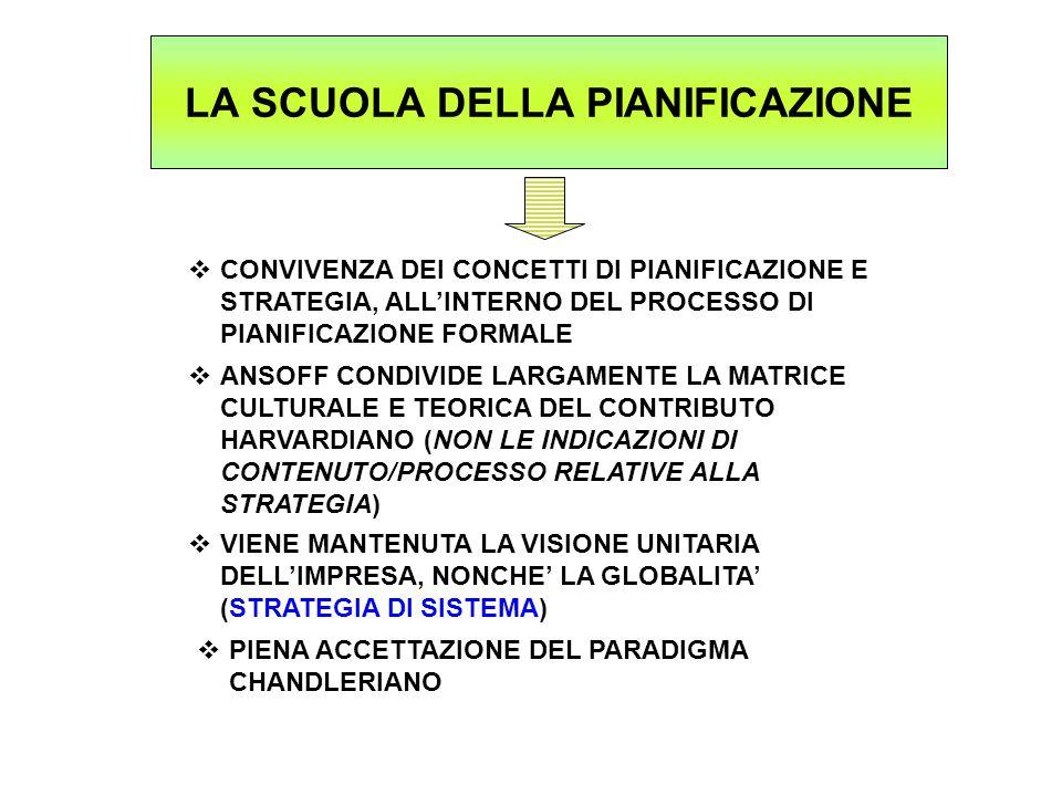 LA SCUOLA DELLA PIANIFICAZIONE  CONVIVENZA DEI CONCETTI DI PIANIFICAZIONE E STRATEGIA, ALL'INTERNO DEL PROCESSO DI PIANIFICAZIONE FORMALE  ANSOFF CONDIVIDE LARGAMENTE LA MATRICE CULTURALE E TEORICA DEL CONTRIBUTO HARVARDIANO (NON LE INDICAZIONI DI CONTENUTO/PROCESSO RELATIVE ALLA STRATEGIA)  VIENE MANTENUTA LA VISIONE UNITARIA DELL'IMPRESA, NONCHE' LA GLOBALITA' (STRATEGIA DI SISTEMA)  PIENA ACCETTAZIONE DEL PARADIGMA CHANDLERIANO