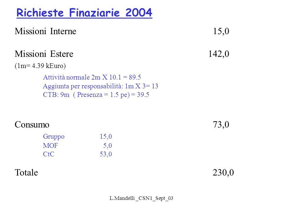 L.Mandelli _CSN1_Sept_03 Missioni Interne15,0 Missioni Estere 142,0 (1m= 4.39 kEuro) Attività normale 2m X 10.1 = 89.5 Aggiunta per responsabilità: 1m X 3= 13 CTB: 9m ( Presenza = 1.5 pe) = 39.5 Consumo73,0 Gruppo15,0 MOF 5,0 CtC53,0 Totale230,0 Richieste Finaziarie 2004