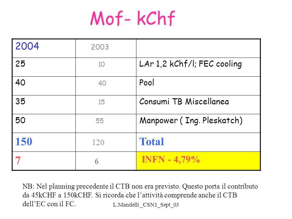 L.Mandelli _CSN1_Sept_03 Mof- kChf NB: Nel planning precedente il CTB non era previsto.