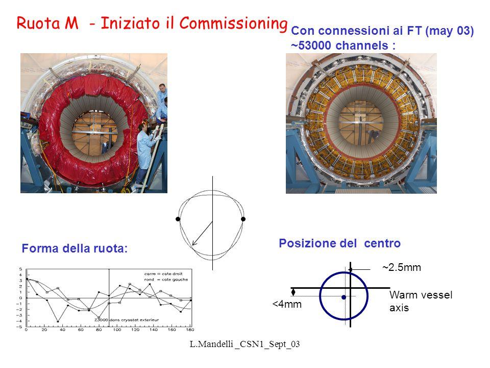 L.Mandelli _CSN1_Sept_03 Forma della ruota: Warm vessel axis <4mm ~2.5mm Con connessioni ai FT (may 03) ~53000 channels : Posizione del centro Ruota M - Iniziato il Commissioning