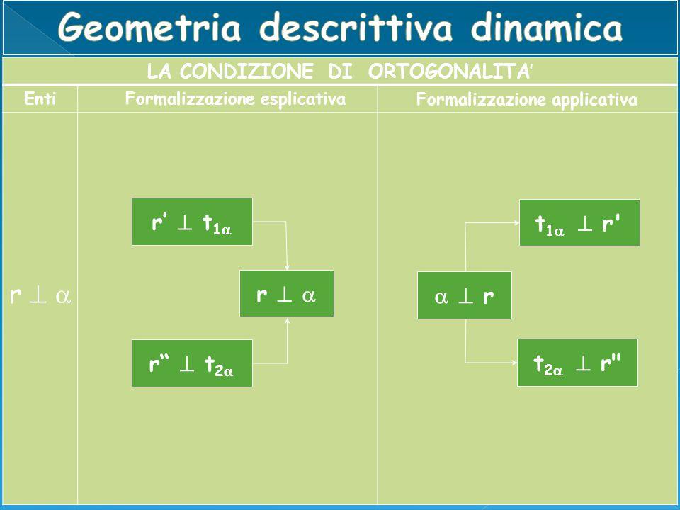 """LA CONDIZIONE DI ORTOGONALITA' EntiFormalizzazione esplicativa Formalizzazione applicativa r'  t 1  r""""  t 2  r   t 1   r' t 2   r"""