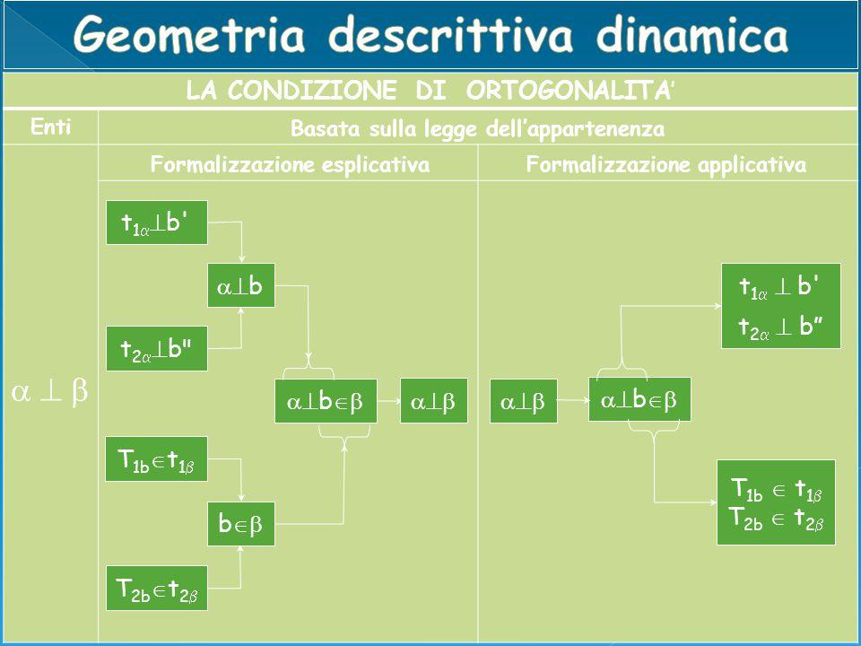 LA CONDIZIONE DI ORTOGONALITA' Enti Formalizzazione esplicativa Formalizzazione applicativa Basata sulla legge dell'appartenenza  t 1   b' t 2