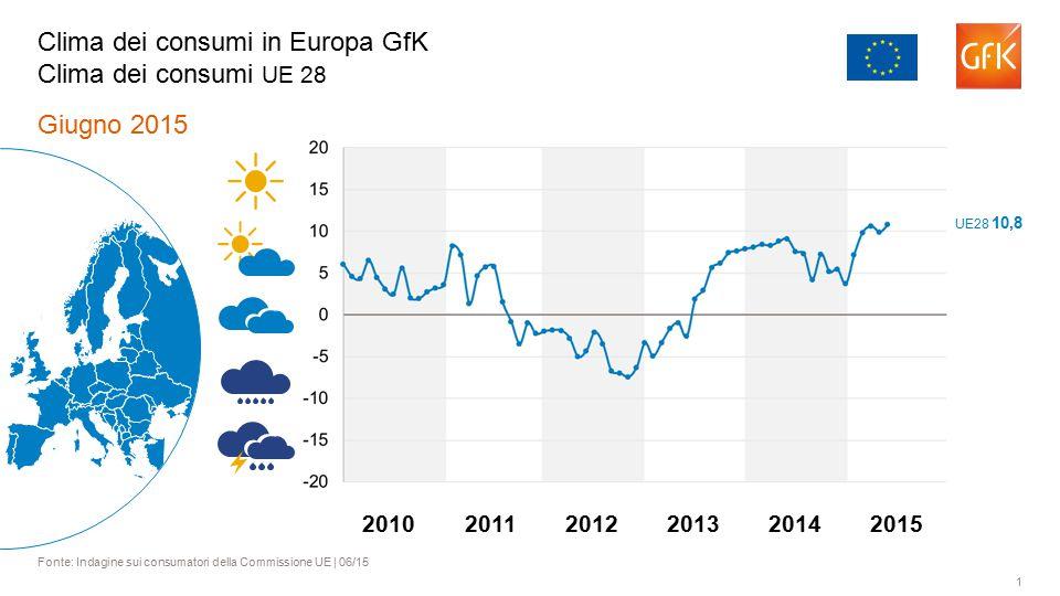1 Giugno 2015 Fonte: Indagine sui consumatori della Commissione UE | 06/15 Clima dei consumi in Europa GfK Clima dei consumi UE 28 201120122013201420102015 UE28 10,8